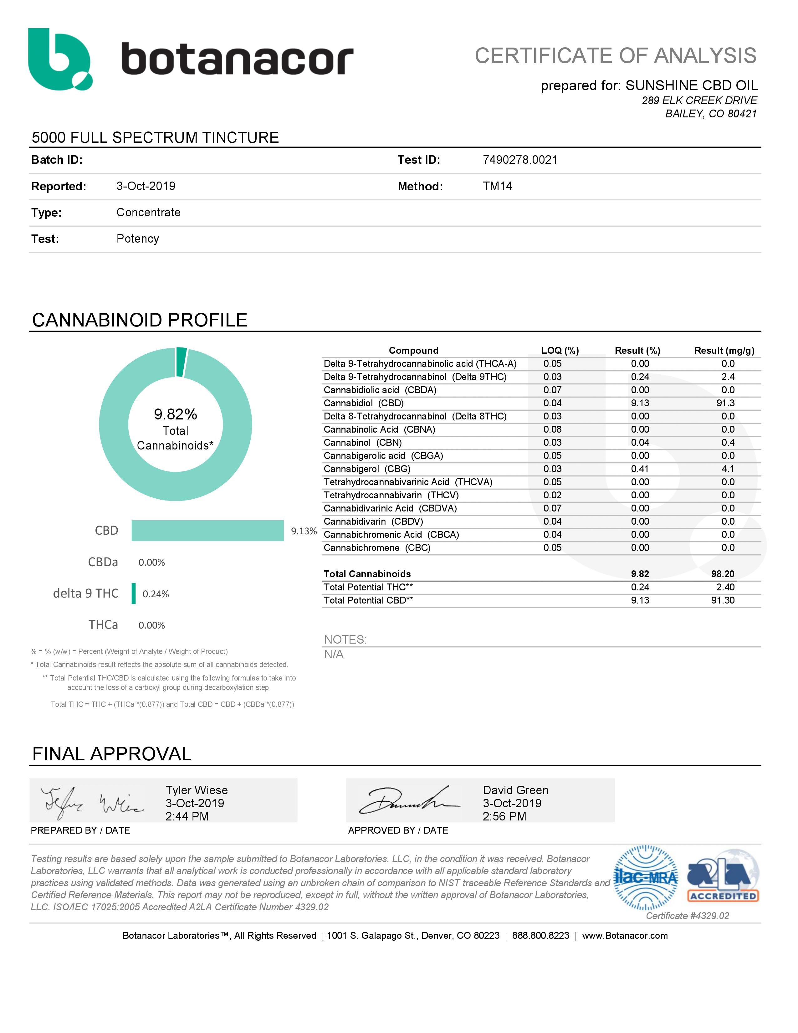 5000mg Full Spec. Potency Test